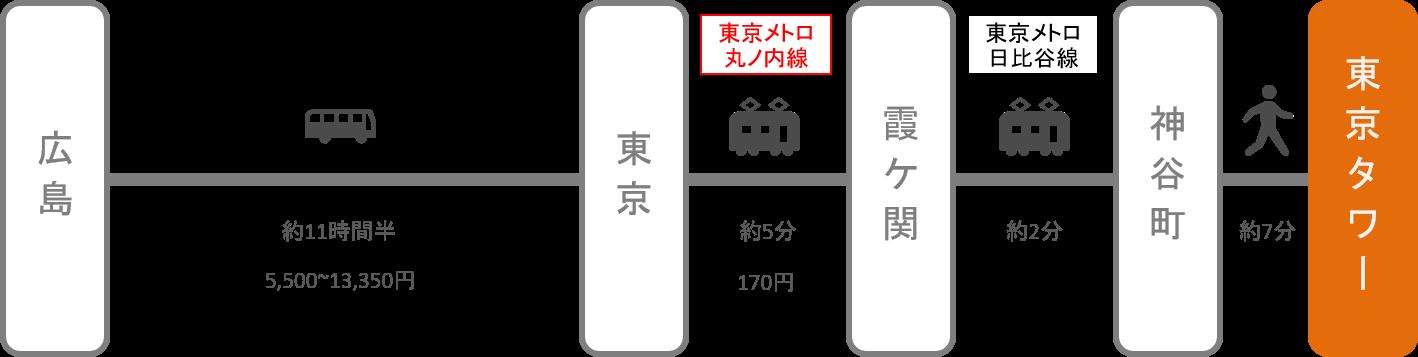 東京タワー_広島_高速バス