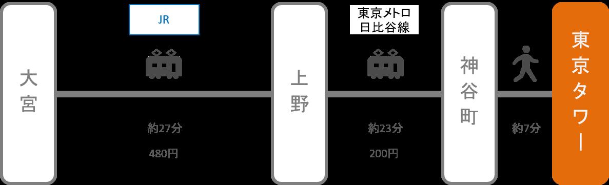 東京タワー_大宮(埼玉)_電車