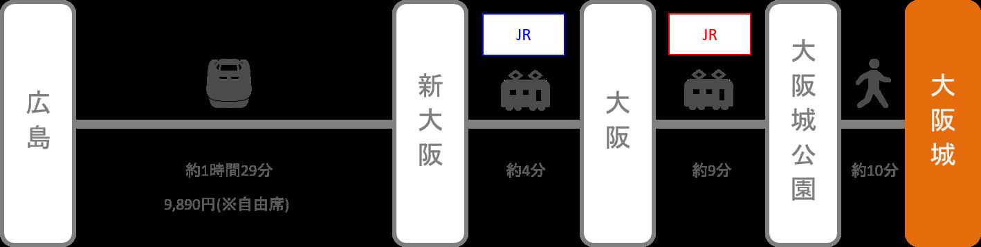大阪城_広島_新幹線