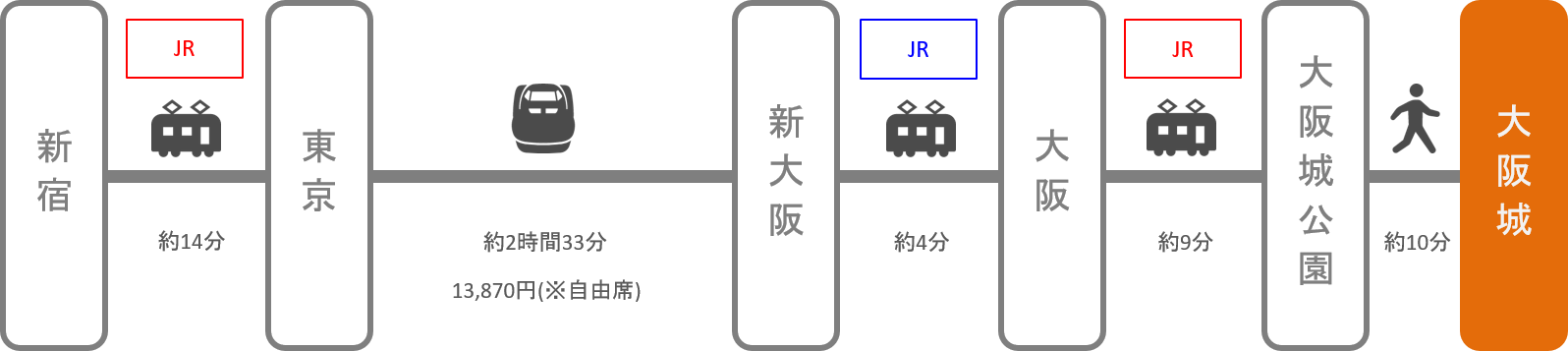大阪城_新宿(東京)_新幹線