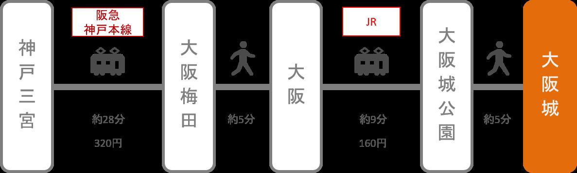 大阪城_三ノ宮(兵庫)_電車