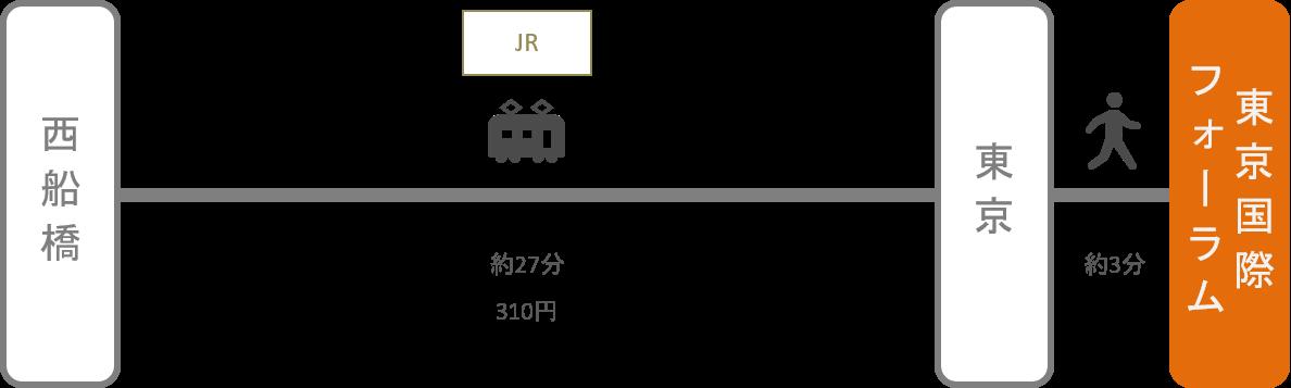 東京国際フォーラム_西船橋(千葉)_電車