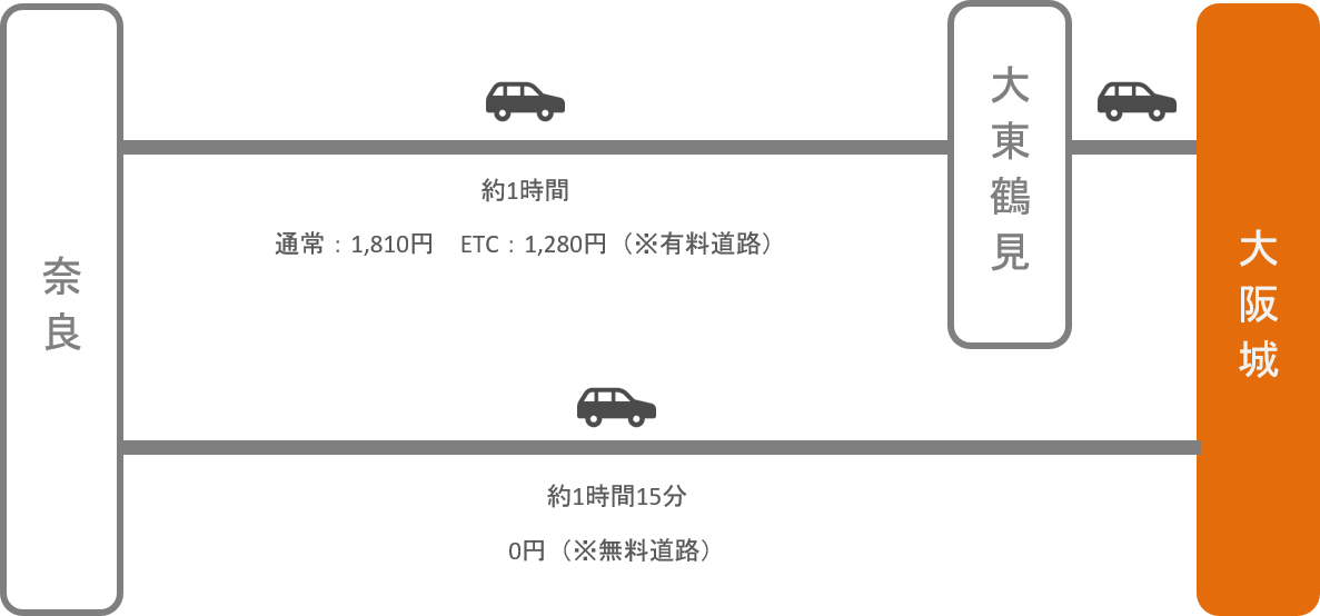 大阪城_奈良_車