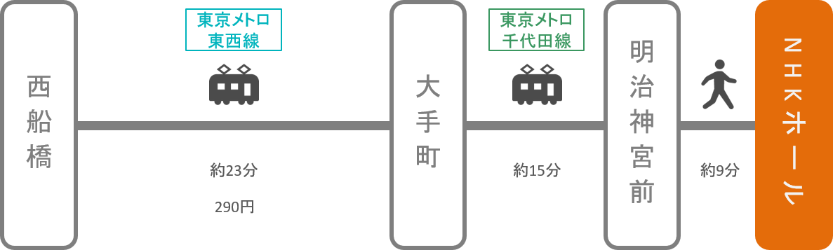 NHKホール_西船橋(千葉)_電車