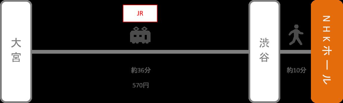 NHKホール_大宮(埼玉)_電車