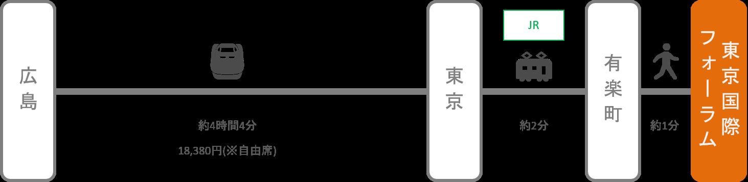 東京国際フォーラム_広島_新幹線
