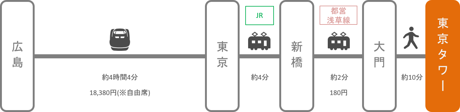 東京タワー_広島_新幹線