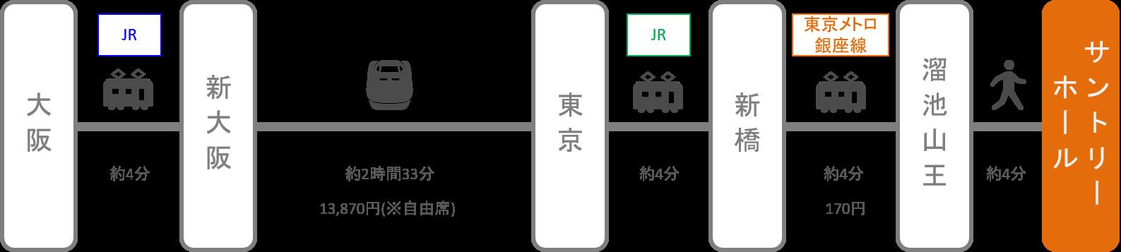 サントリーホール_大阪_新幹線