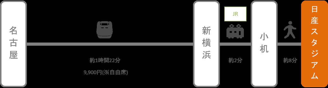 日産スタジアム_名古屋(愛知)_新幹線