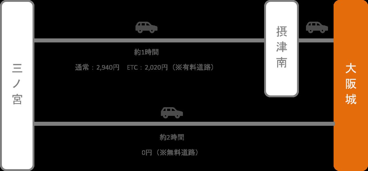 大阪城_三ノ宮(兵庫)_車