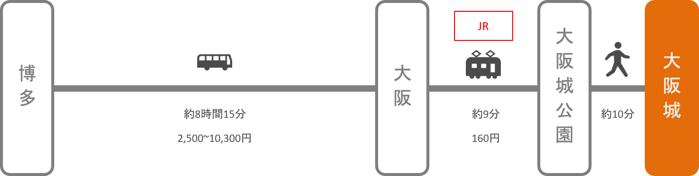 大阪城_博多(福岡)_高速バス
