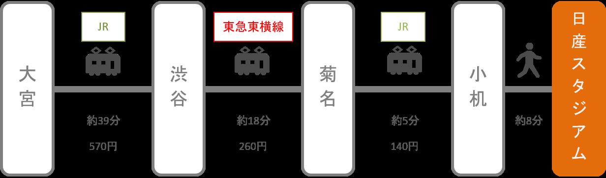 日産スタジアム_大宮(埼玉)_電車