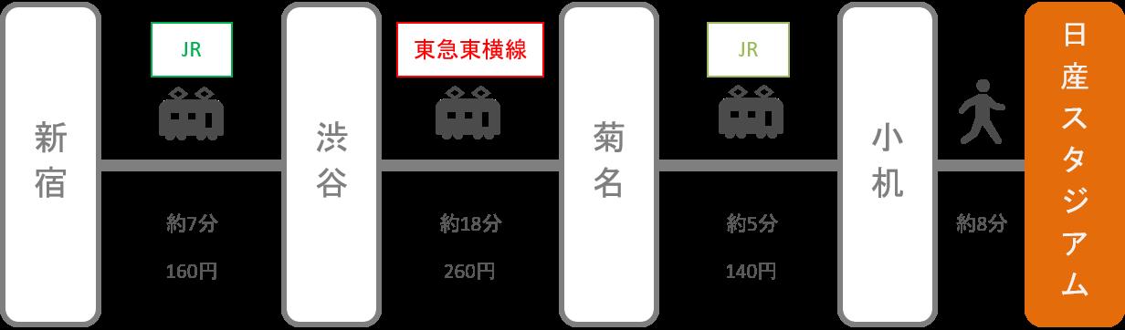 日産スタジアム_新宿(東京)_電車