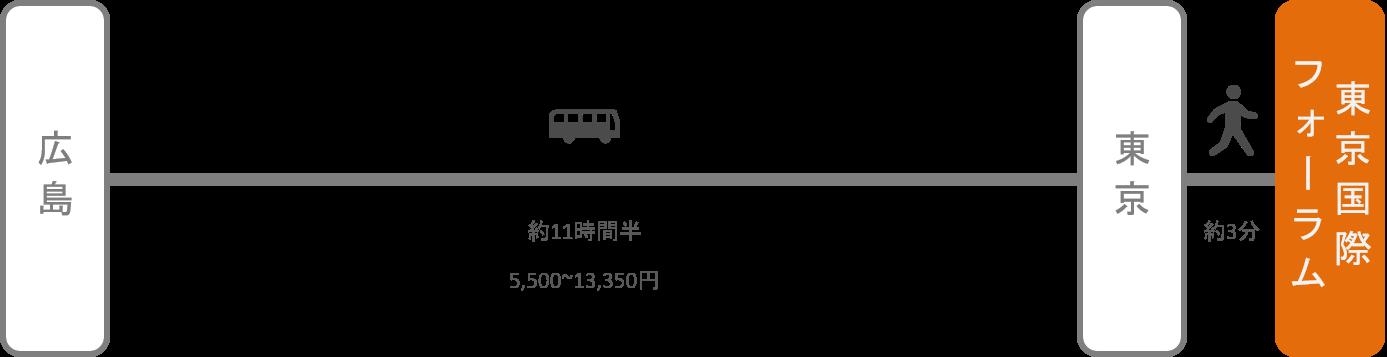 東京国際フォーラム_広島_高速バス