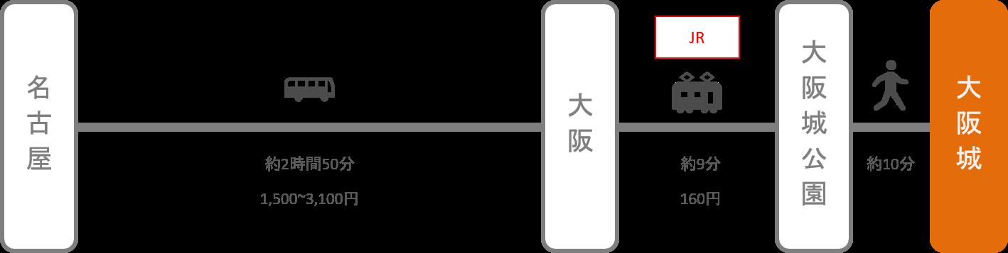 大阪城_名古屋(愛知)_高速バス