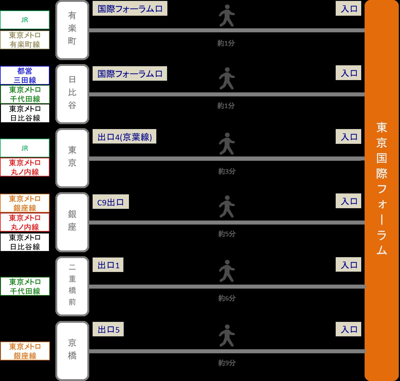東京国際フォーラム_最寄り駅
