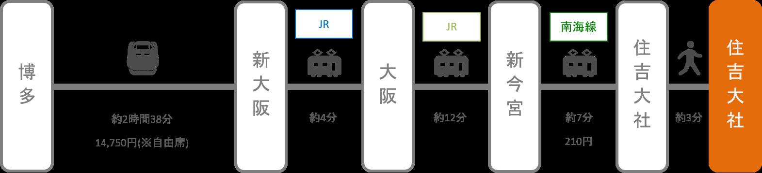 住吉大社_博多(福岡)_新幹線