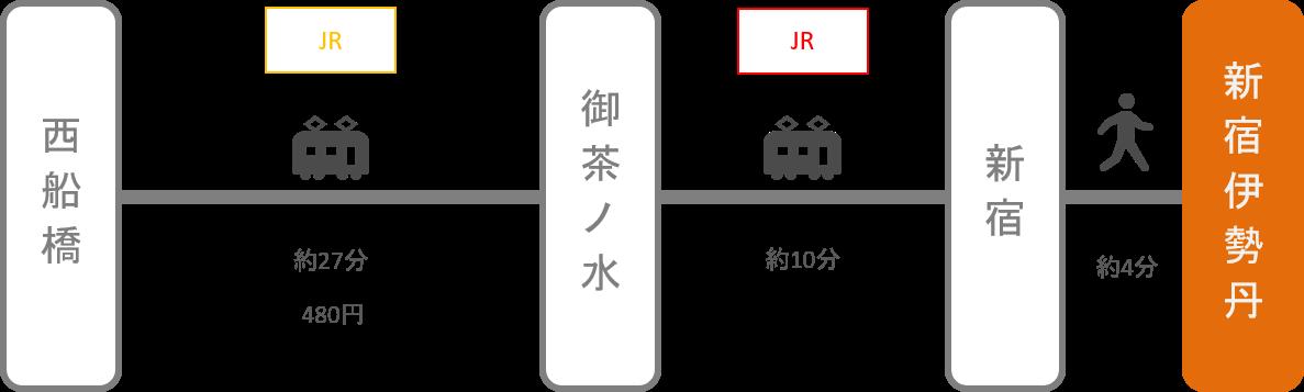 新宿伊勢丹_西船橋(千葉)_電車
