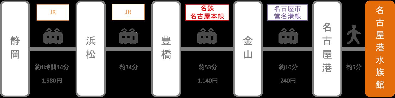 名古屋港水族館_静岡_電車