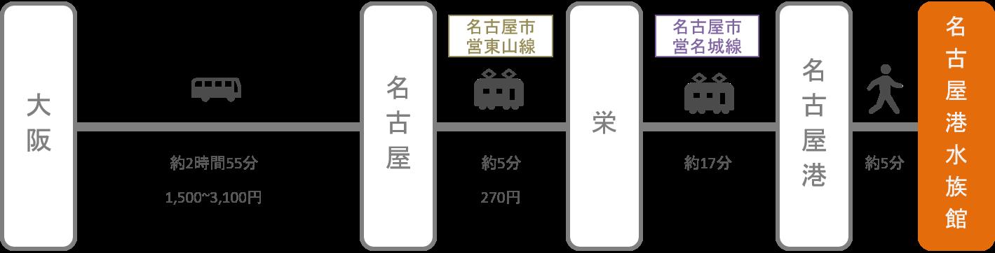 名古屋港水族館_大阪_高速バス