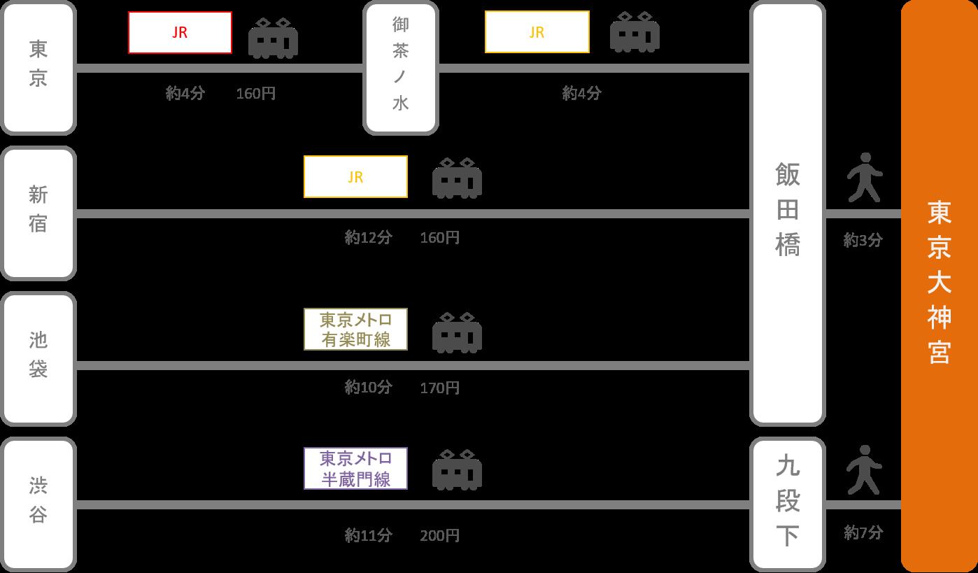 東京大神宮_東京都_電車