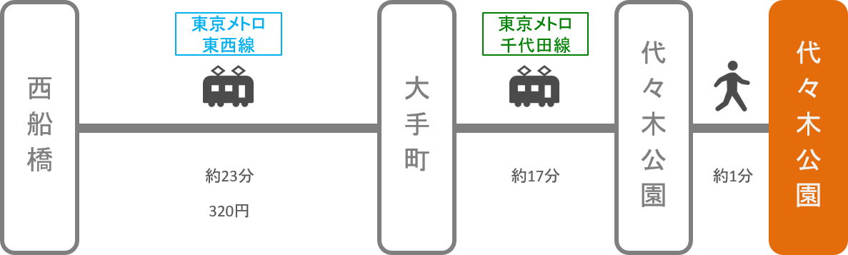 代々木公園_西船橋(千葉)_電車
