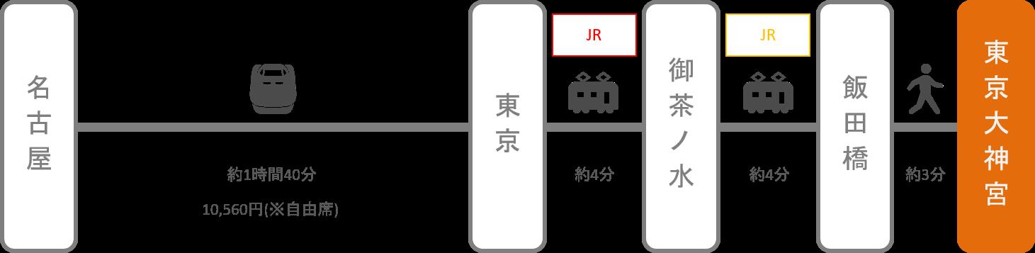 東京大神宮_名古屋(愛知)_新幹線