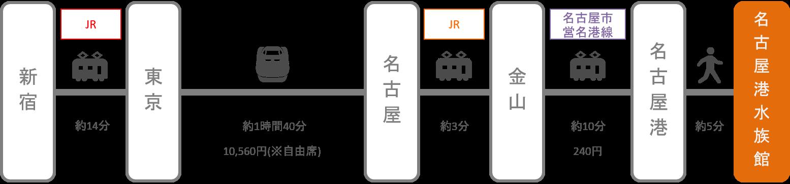名古屋港水族館_新宿(東京)_新幹線
