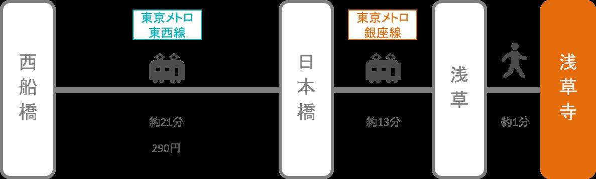 浅草寺_西船橋(千葉)_電車