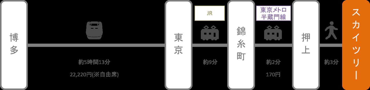 スカイツリー_博多(福岡)_新幹線