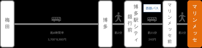 マリンメッセ福岡_大阪_高速バス