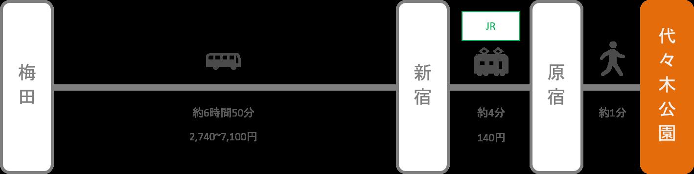 代々木公園_梅田(大阪)_高速バス