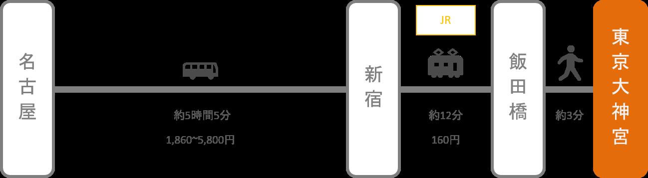 東京大神宮_名古屋(愛知)_高速バス