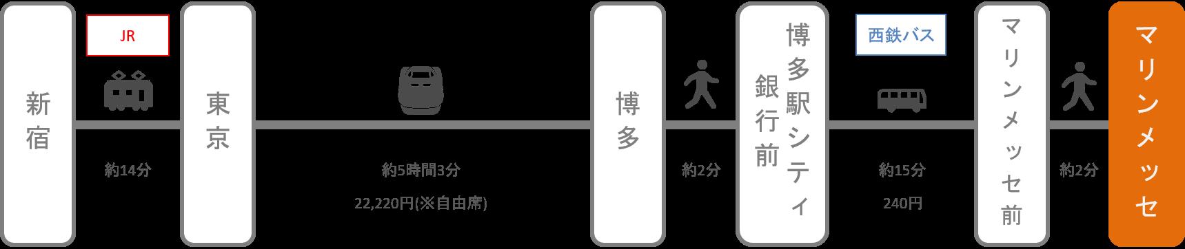 マリンメッセ福岡_新宿(東京)_新幹線