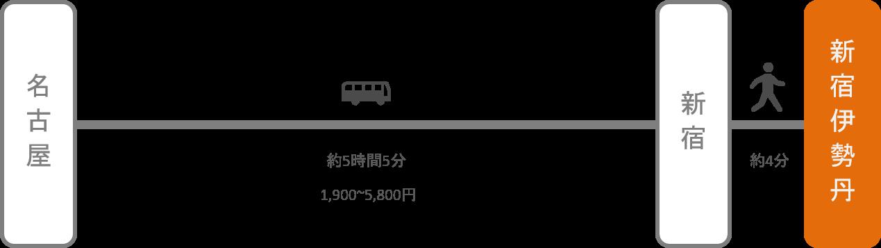 新宿伊勢丹_名古屋(愛知)_高速バス