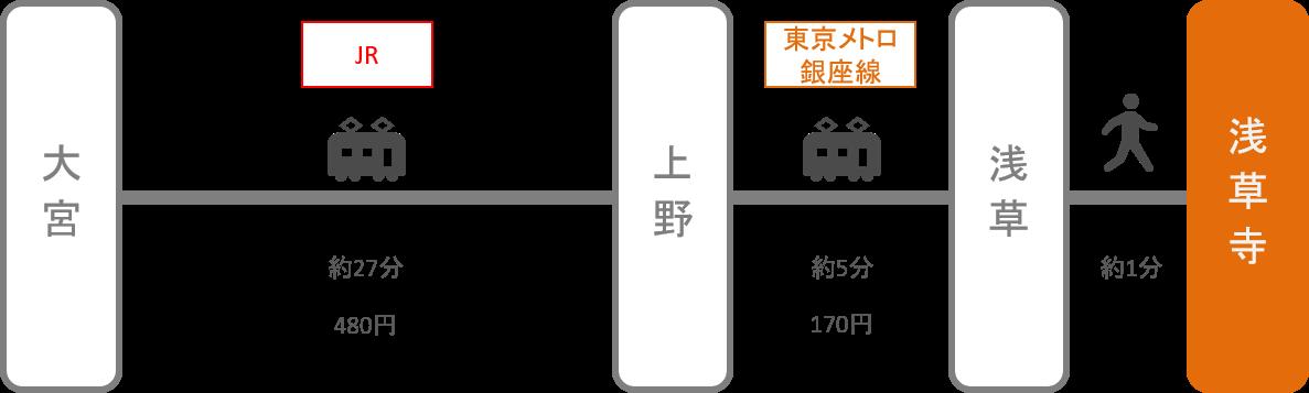 浅草寺_大宮(埼玉)_電車