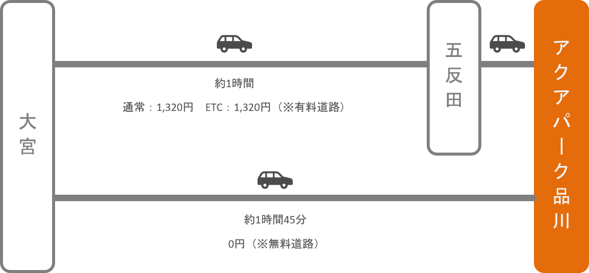 アクアパーク品川_大宮(埼玉)_車