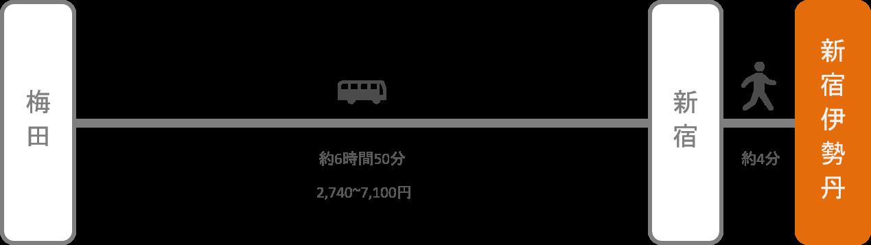 新宿伊勢丹_大阪_高速バス