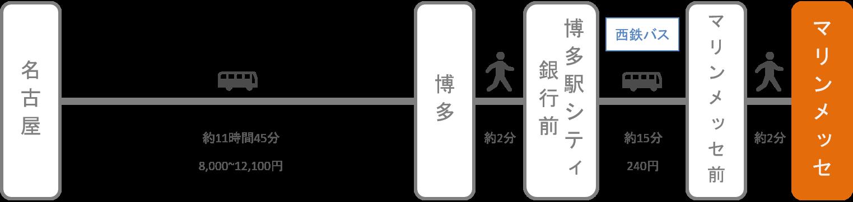 マリンメッセ福岡_名古屋(愛知)_高速バス