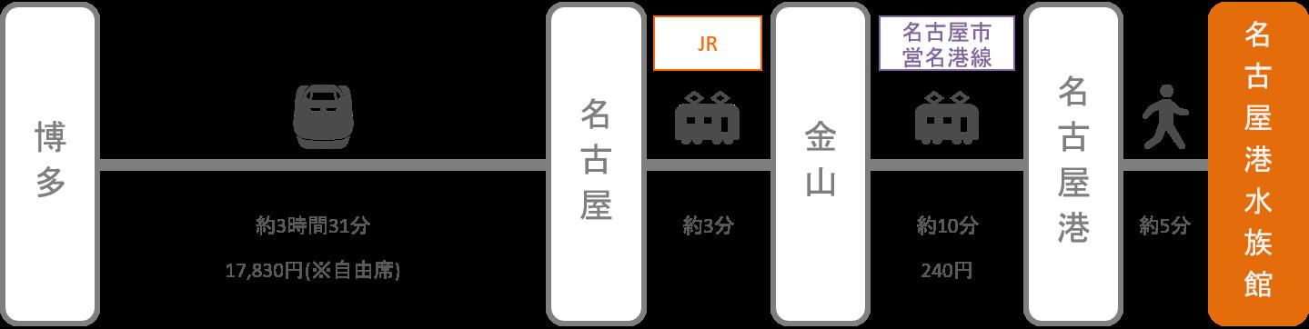 名古屋港水族館_博多(福岡)_新幹線