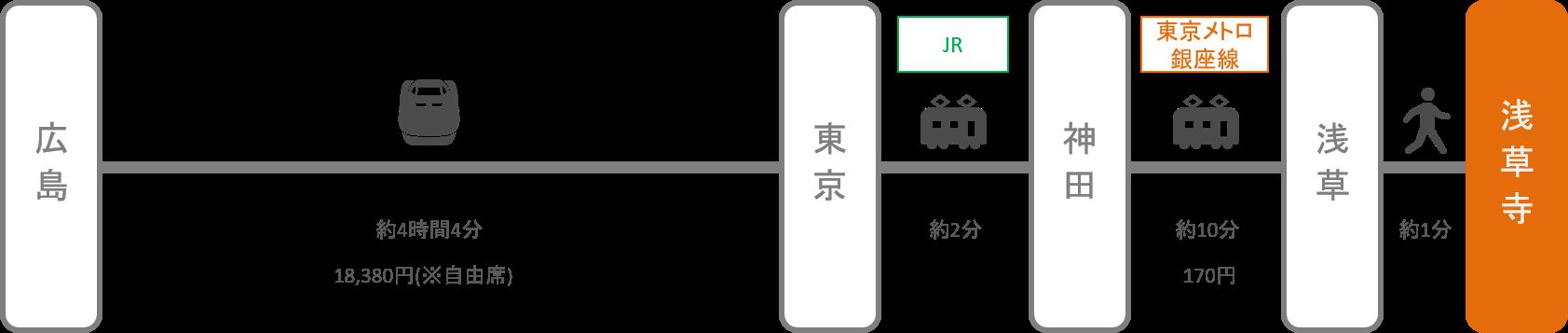 浅草寺_広島_新幹線