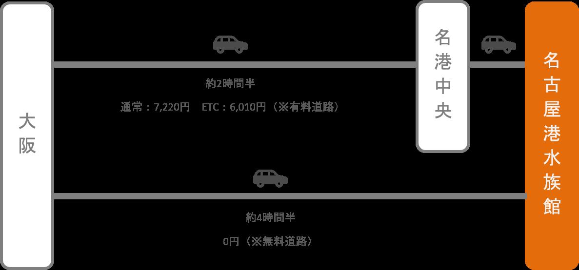 名古屋港水族館_大阪_車
