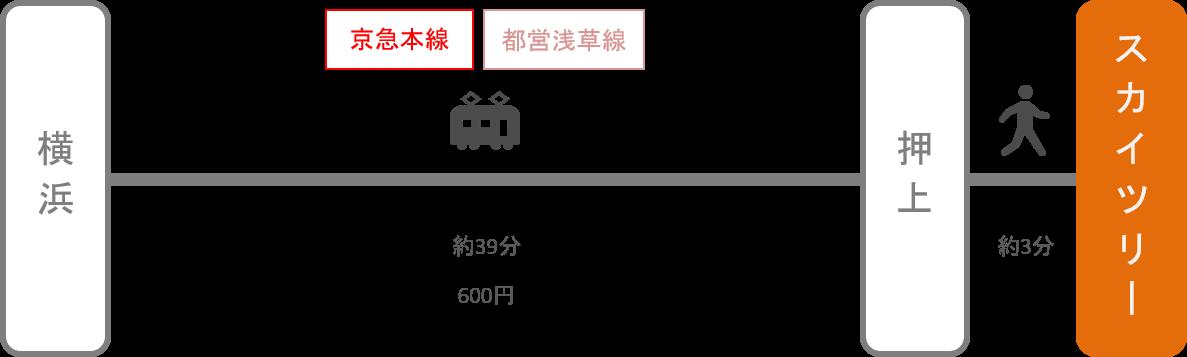 スカイツリー_横浜(神奈川)_電車