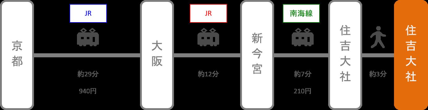 住吉大社_京都_電車