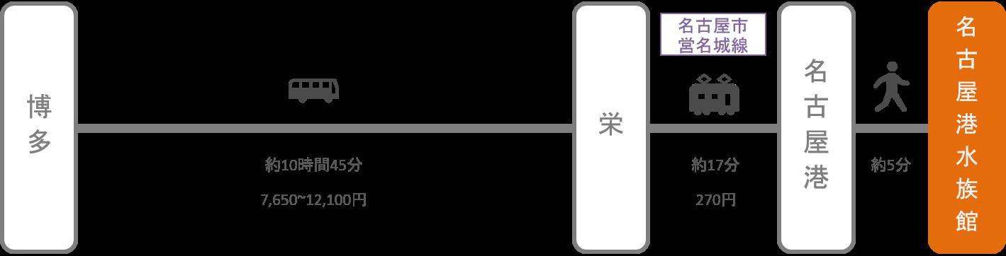 名古屋港水族館_博多(福岡)_高速バス