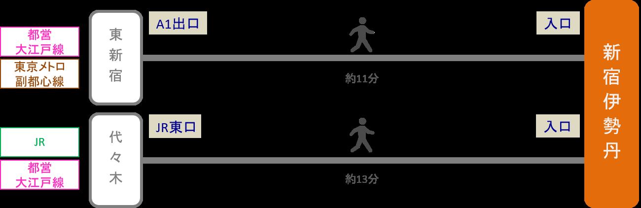 新宿伊勢丹_最寄り駅2