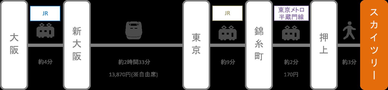 スカイツリー_梅田(大阪)_新幹線