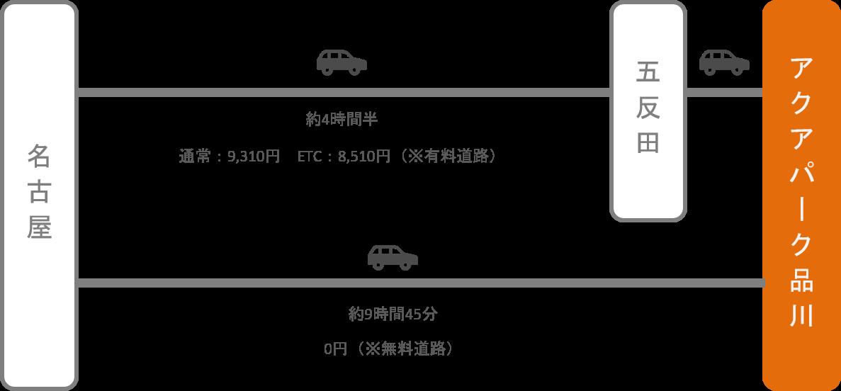 アクアパーク品川_名古屋(愛知)_車