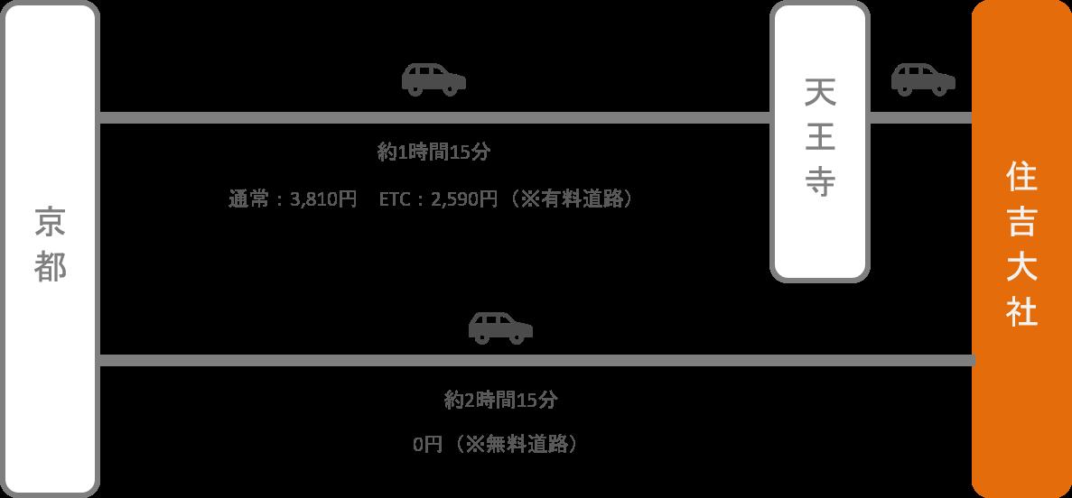 住吉大社_京都_車