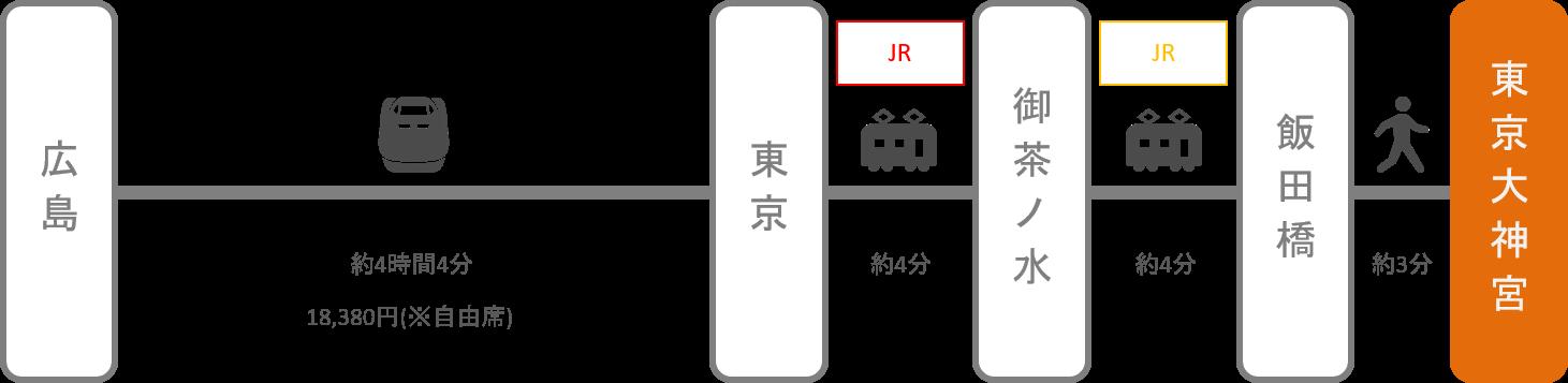 東京大神宮_広島_新幹線